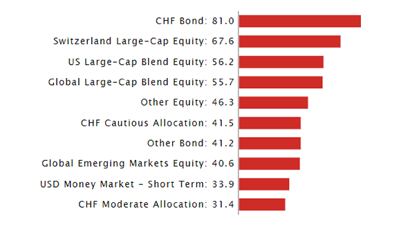Top 10 Fund Classifications