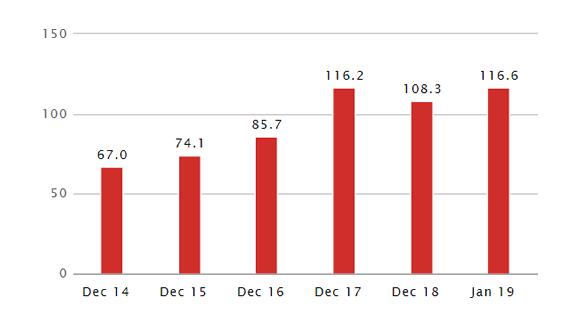 Entwicklung ETF über 5 Jahre