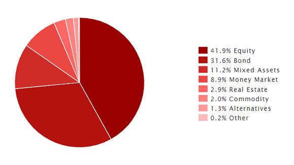 Asset Allocation im Schweizer Fondsmarkt